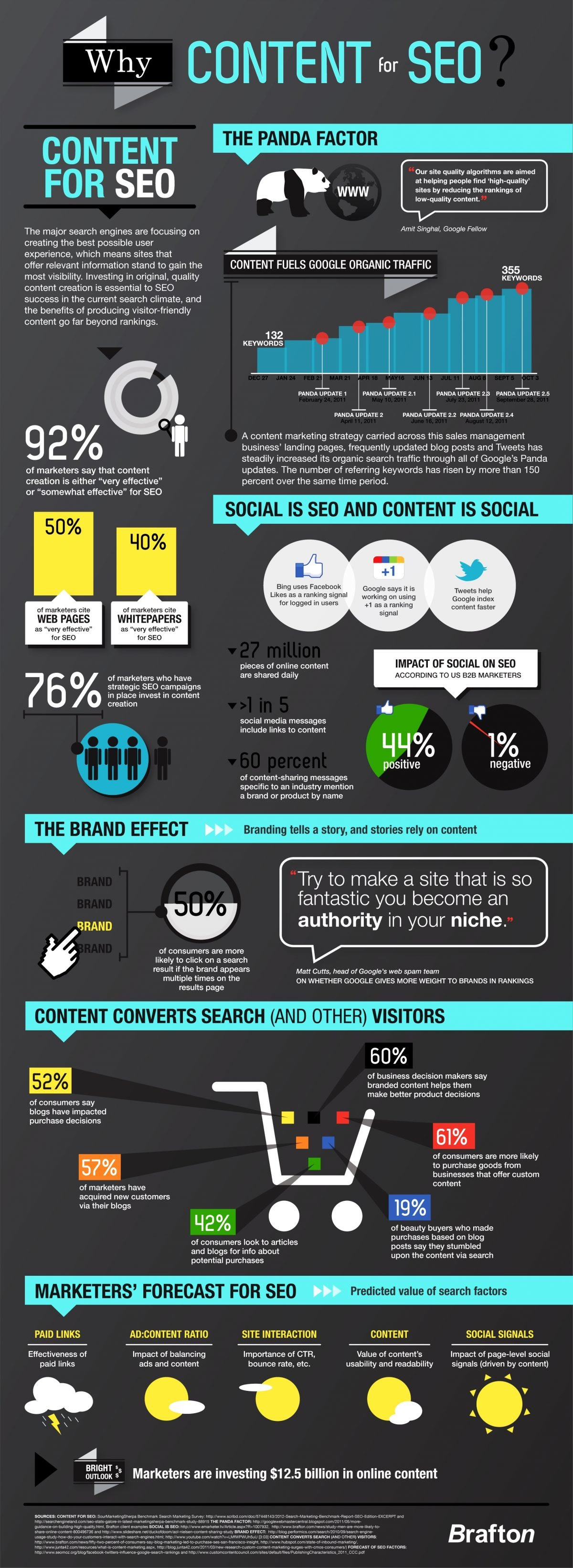 Why Content For SEO? - Infographic