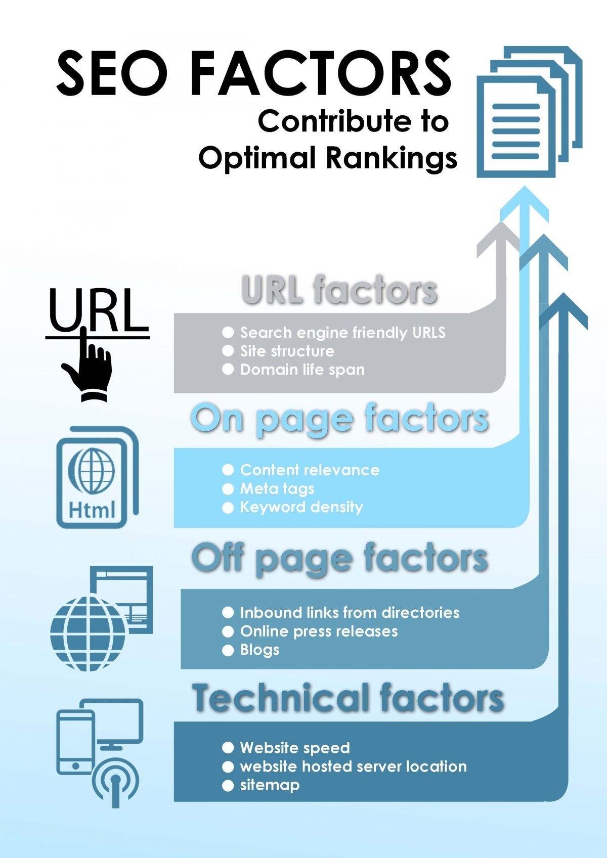 SEO Factors Contribute To Optimal Rankings