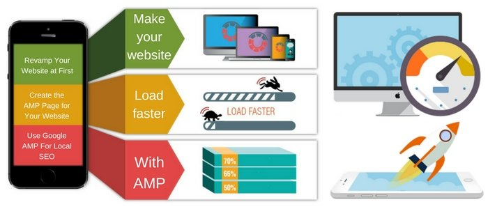 How to Make Your Site Load Astoundingly Fast on Mobile Devices with Google AMP?