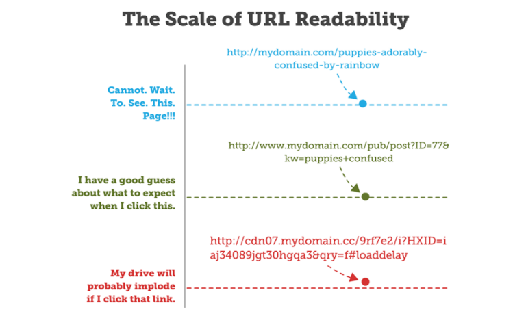 Shorter Page Titles and URLs