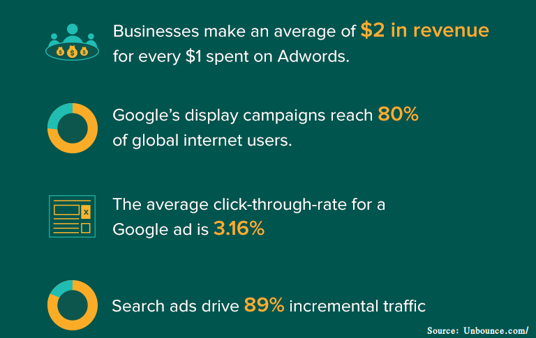 Google AdWords Increases Leads