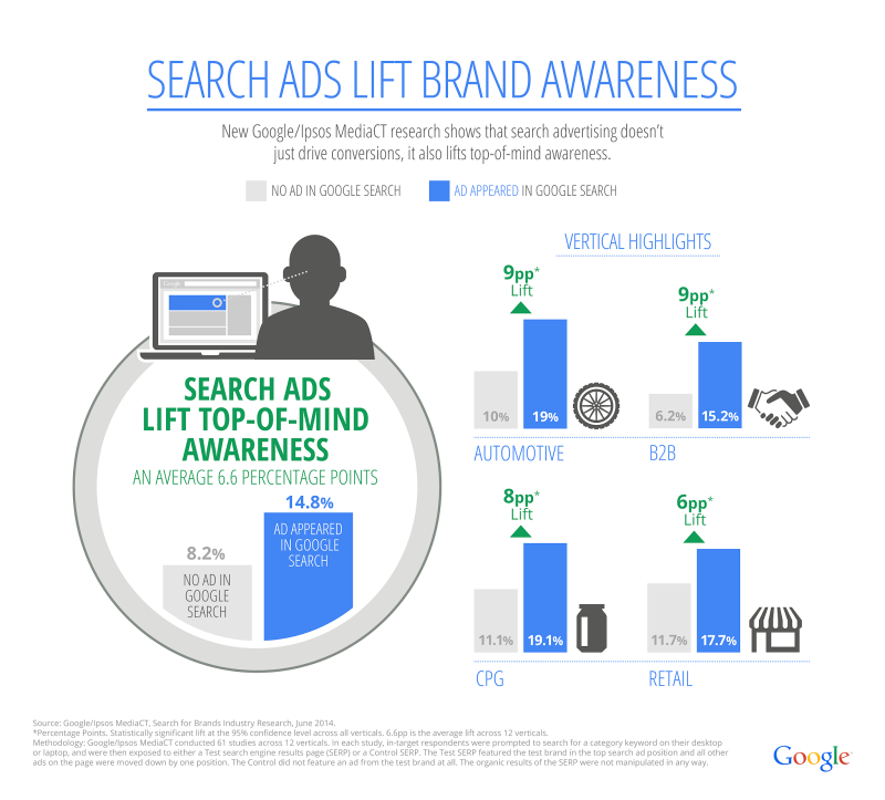 Google Adwords Helps Beat Your Competition