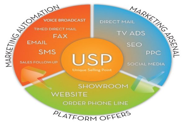 How A USP Can Help Small Businesses