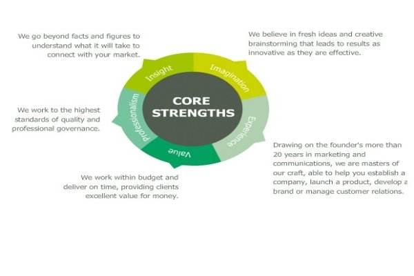 The First step is to identify your core strengths