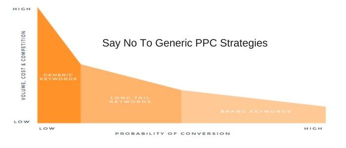 No to Generic PPC