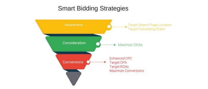 Smart Bidding Strategies