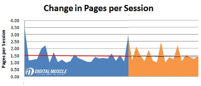pages per session