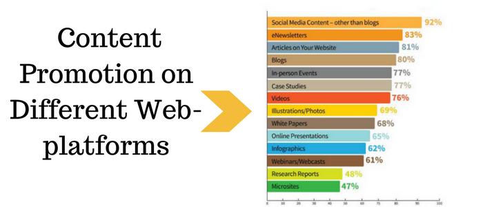 Content Promotion on Different Web-platforms