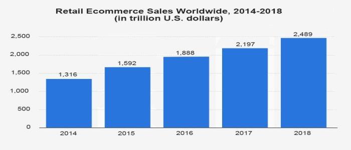 Global E-commerce sale