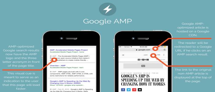 Google AMP content