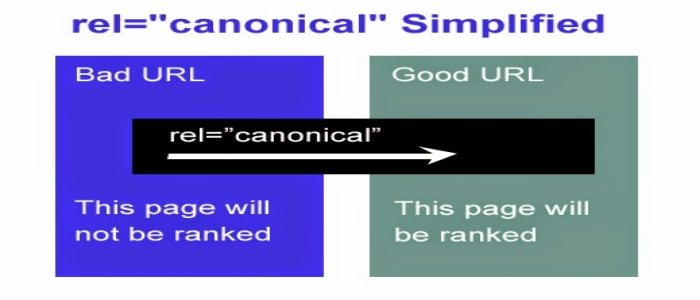 Valid rel=canonical