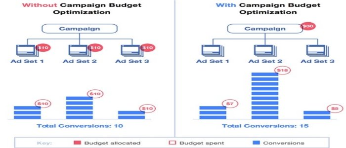 facebook-ad-budget-optimization