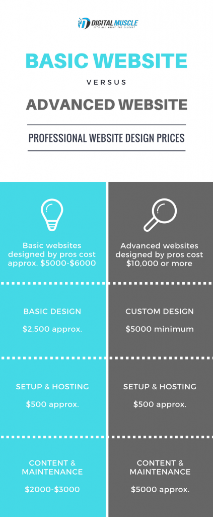 basic website design and advanced website design