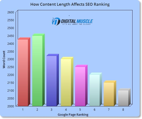 How Content Length Affects Google Page Ranking